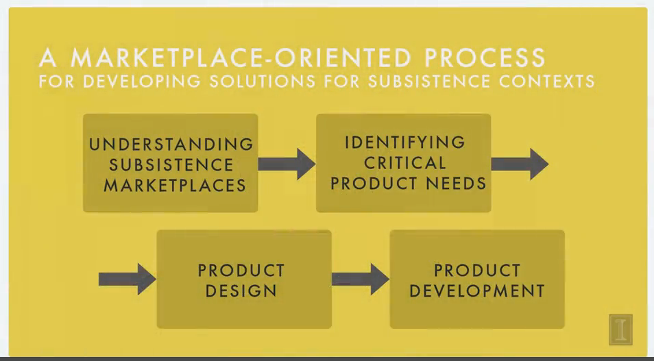 Product Development for Subsistence Marketplaces