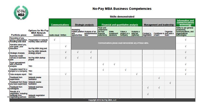 core business competencies resume