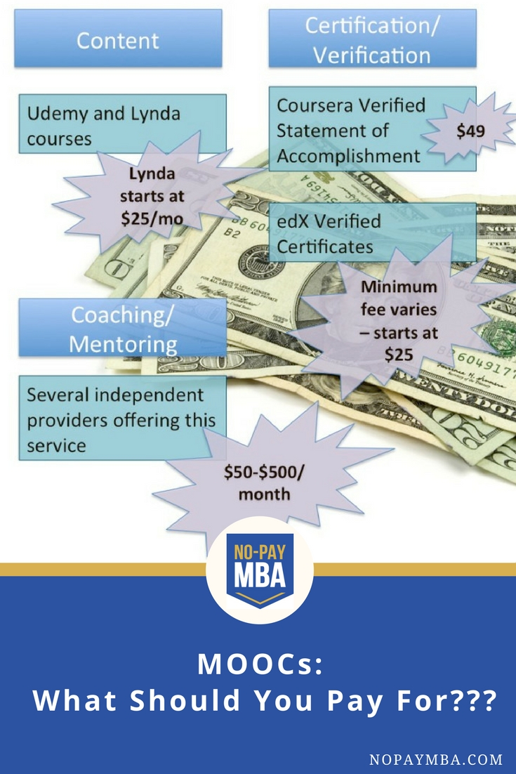 Whats Worth Paying For Verified Certicates No Pay Mba